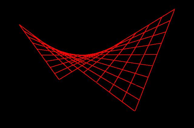 arco hiperbolivo geometría
